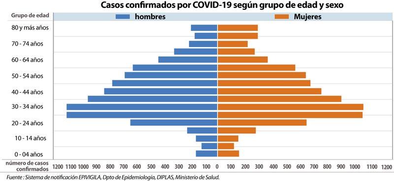 Gráfico por sexo y edad