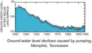 Water Decreasing Chart upto 1995