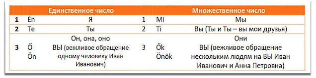 Русские и венгерские личные местоимения
