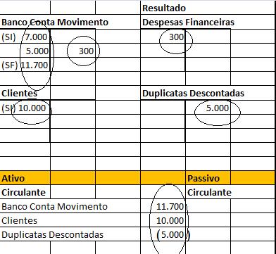 Desconto de duplicatas - conta retificadora