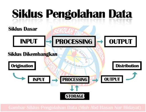 Contoh Makalah Peran Pengolahan Data Elektronik (PDE) Jurusan Sistem Komputer