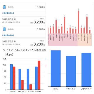 Yモバイルの料金と通信速度