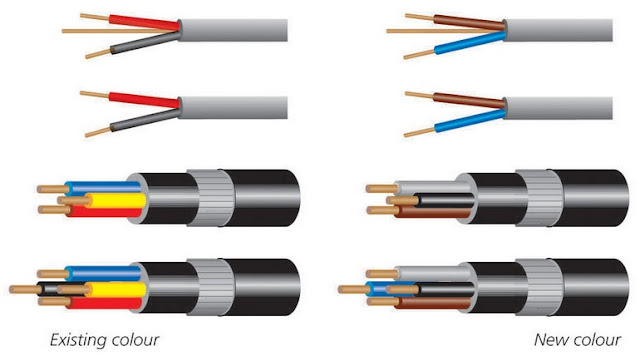 Old Cable Colour Code: ???? Hing Cheong - Electric: Color Code of Cable Application in rh:blog.hingcheong-electric.com,Design