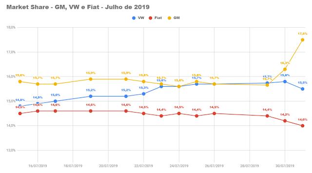 Market Share - Julho de 2019 - Montadoras de automóveis - Brasil