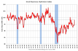 NFIB: Small Business Optimism Index increases in November