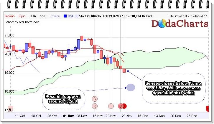 Sensex daily technical chart