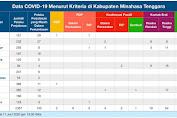 Update Covid-19 Mitra: 11 Mei, 1 PDP Meninggal