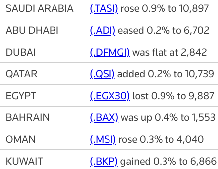 MIDEAST STOCKS #Saudi index outperforms as financials boost; Egypt falls | Reuters