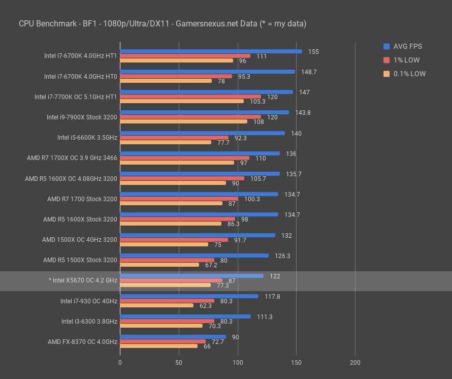 Xeon X5650 Gaming Performance   Games World
