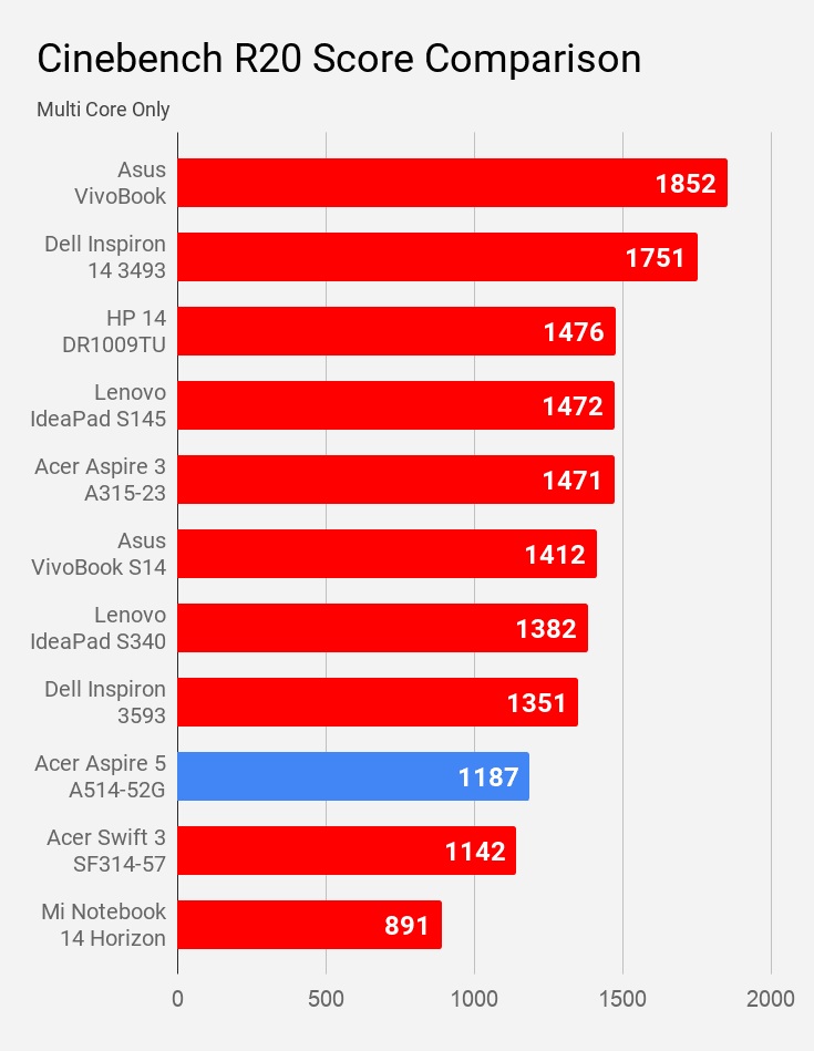 Cinebench R20 multi core score of Acer Aspire 5 A514-52G laptop compared with other laptops of same price.