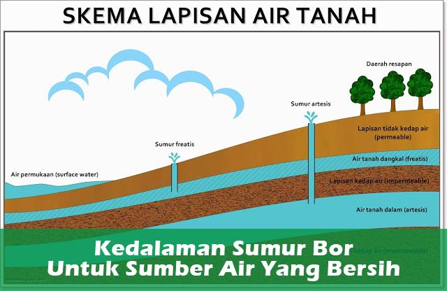 Jasa Pembuatan Surat Izin Pengeboran Air Tanah (SIP) 08117806881
