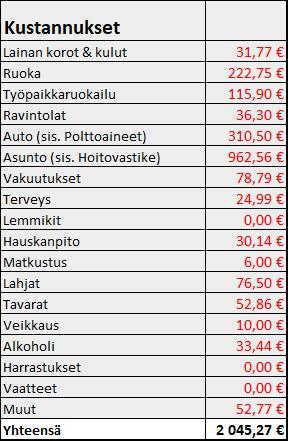 Osinkoinsinööri - Kustannukset