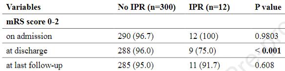 図:術中破れ動脈瘤の回復良好者率
