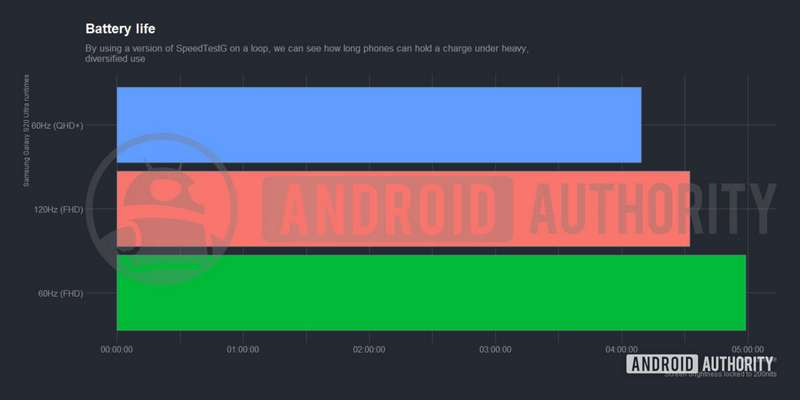 Hasil Tes Baterai Samsung Galaxy S20 Ultra (androidauthority.com)