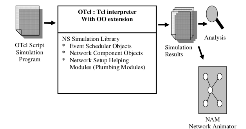 NETWORK SIMULATOR 2 0: INTRODUCTION TO NS2
