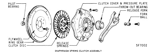 repair-manuals: American Vintage Vehicles Clutch Repair