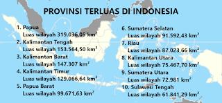 10 Provinsi Terbesar Di Indonesia