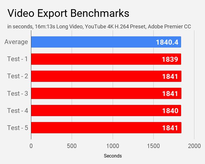 Video export benchmarks of Lenovo IdeaPad S340 81VV008TIN laptop.