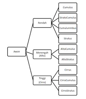 Klasifikasi Awan
