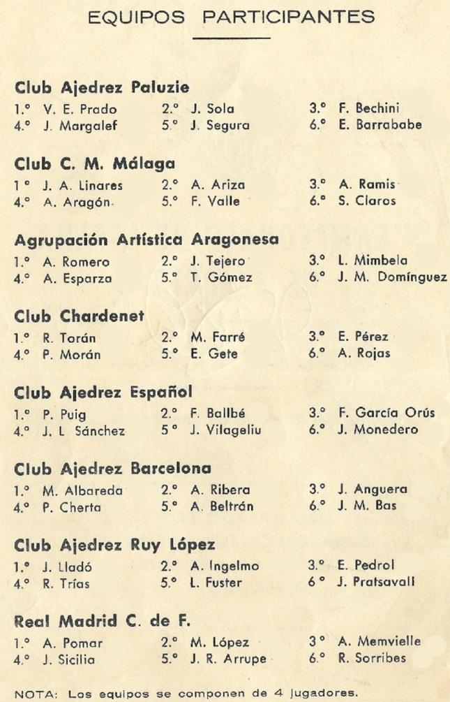 Equipos participantes en el IV Campeonato de España por equipos 1960