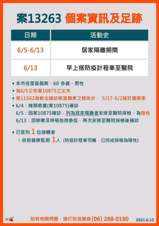 6/15台南新增2例確診者 佳里家庭群聚 來源為新北案6662