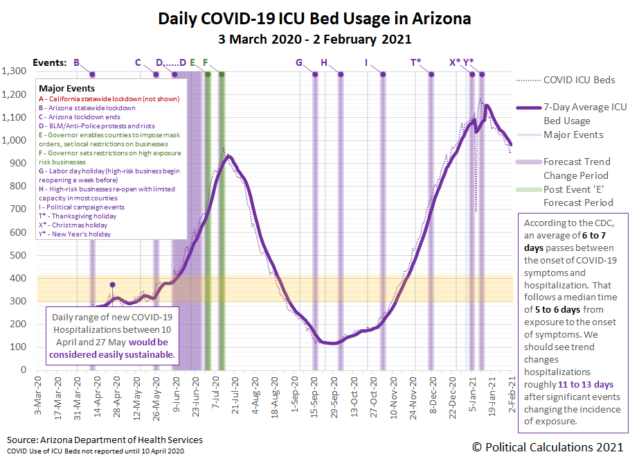 Arizona COVID-19 ICU Bed Usage by Day, 3 March 2020 - 2 February 2021