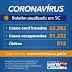 Coronavírus: Estado confirma 62.282 casos e 812 mortes