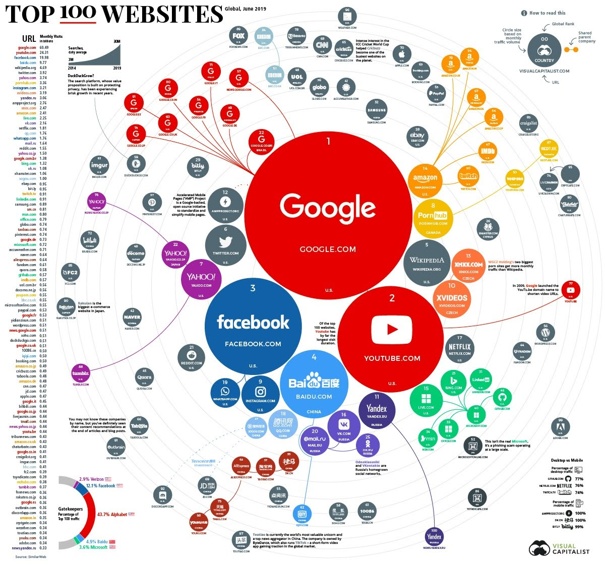Ranking the Top 100 Websites in the World #infographic