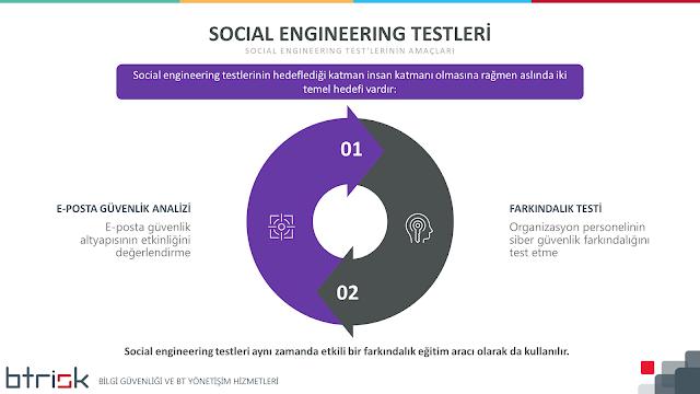 Social Engineering Testlerinin Amaçları