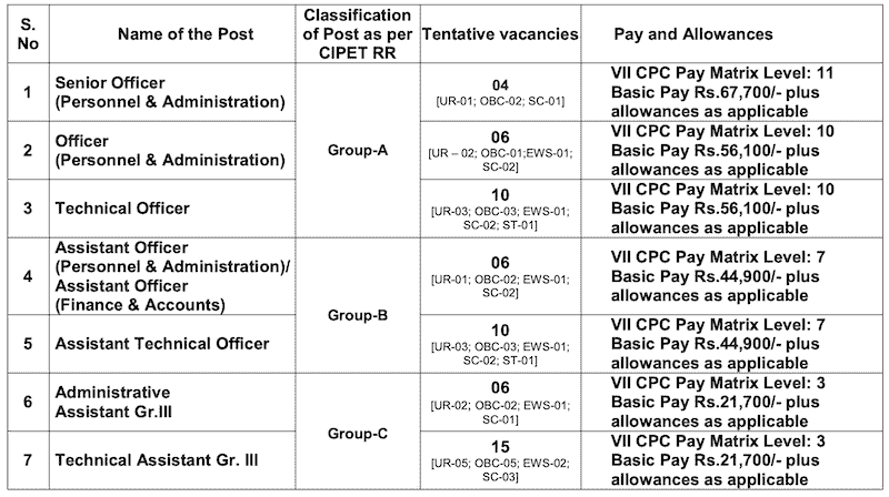 CIPET Recruitment 2020 for Officers,Assistants & Technical Officers post