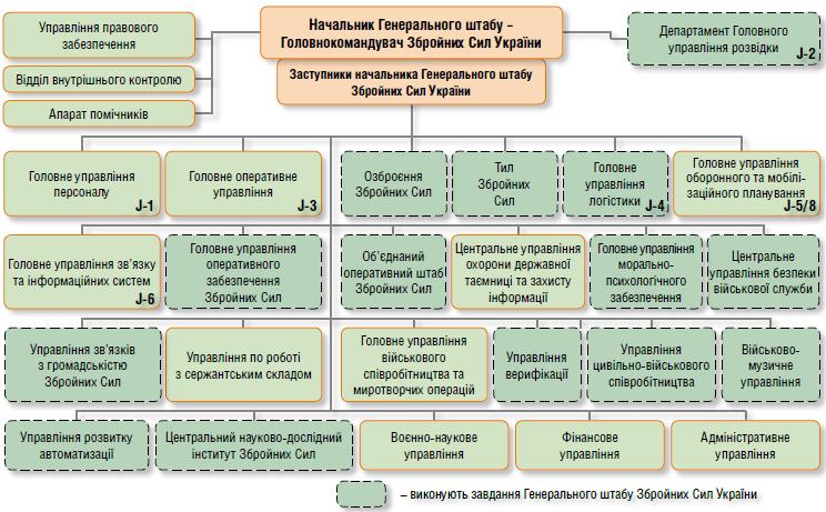 Структура ГШ ЗСУ на кінець 2017 року