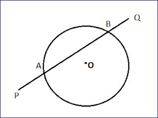 छेदक/छेदक रेखा ( Secant )
