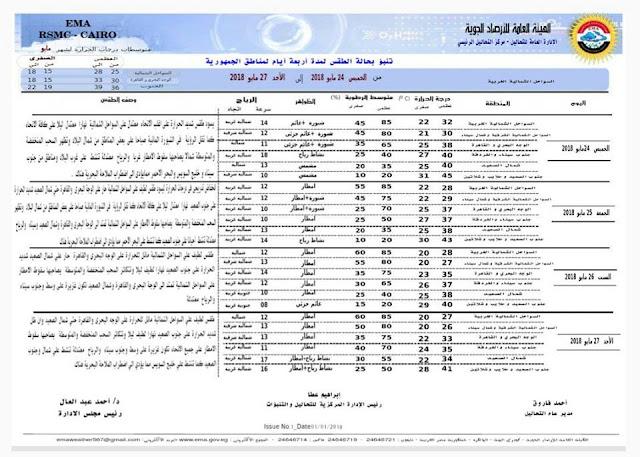 الطقس في مصر الجمعة 25-5-2018