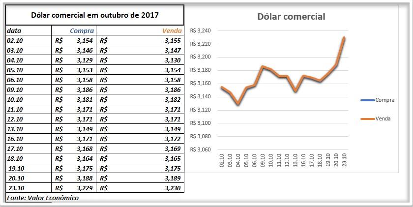 Gráfico de EUR para ---