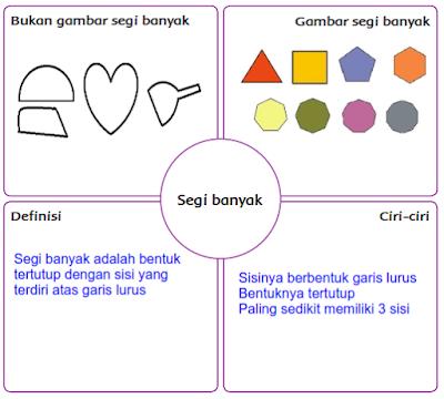Kunci Jawaban Buku Kelas 4 SD Tema 1 Subtema 1
