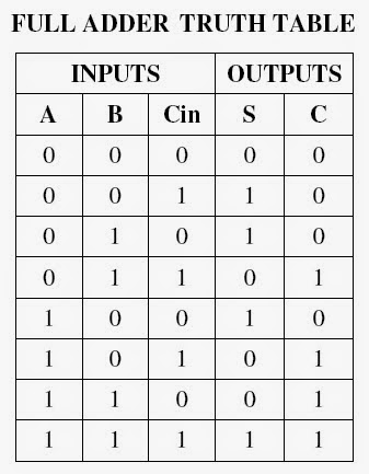 Full Adder Truth Table And Circuit Diagram | Switching Theory And Logic Design Half Adder Full Adder Experiment