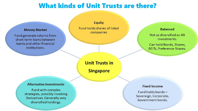 Types of Unit Trust Singapore