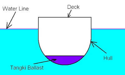 Cara Menghitung jumlah air ballast yang ada di dalam tangki ballasat