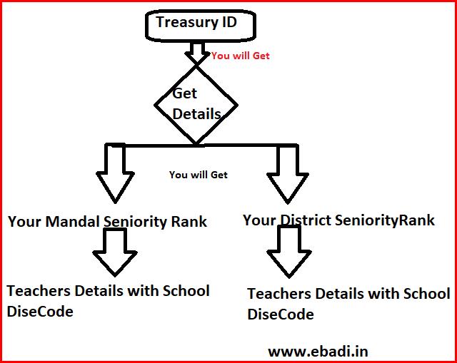 Ap_Teachers_Transfers_SGT_Senioritylist