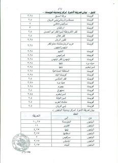ننشر التعريفه الجديده للمواصلات داخل وبين المدن المصرية بعد زياده اسعار الوقود بجميع المحافظات FB_IMG_1562330877444