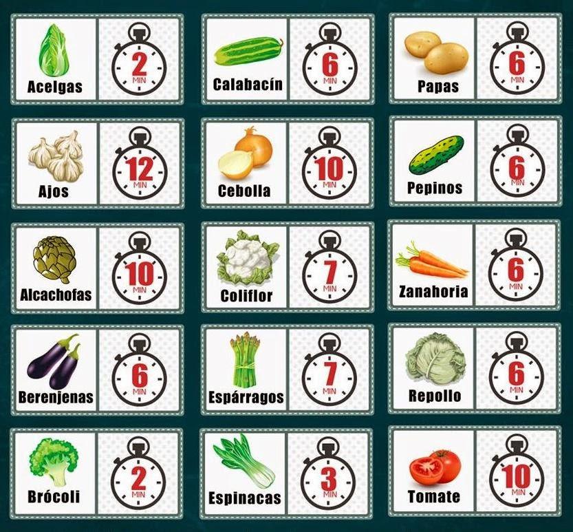 Vidasana de estelam kioskofiguritas verduras tiempo - Tiempo de coccion de la patata ...