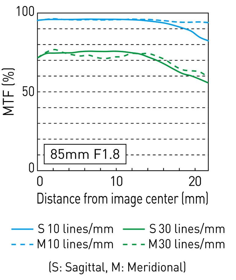 MFT-график объектива Panasonic Lumix S 85mm f/1.8