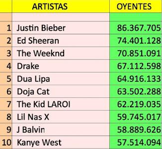 Top 10 artistas globales en Spotify (26/09/21)