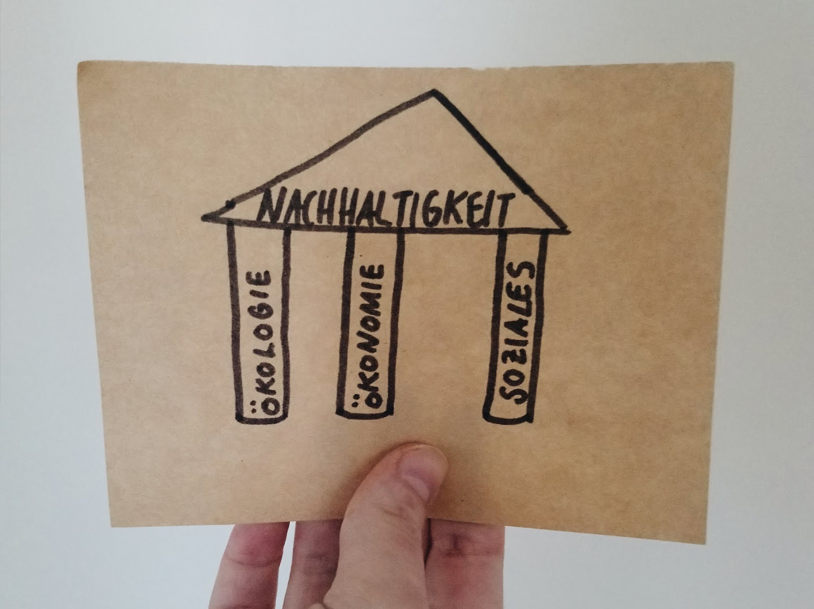 drei-säulen-nachhaltigkeit-ökologie-ökonomie-soziales