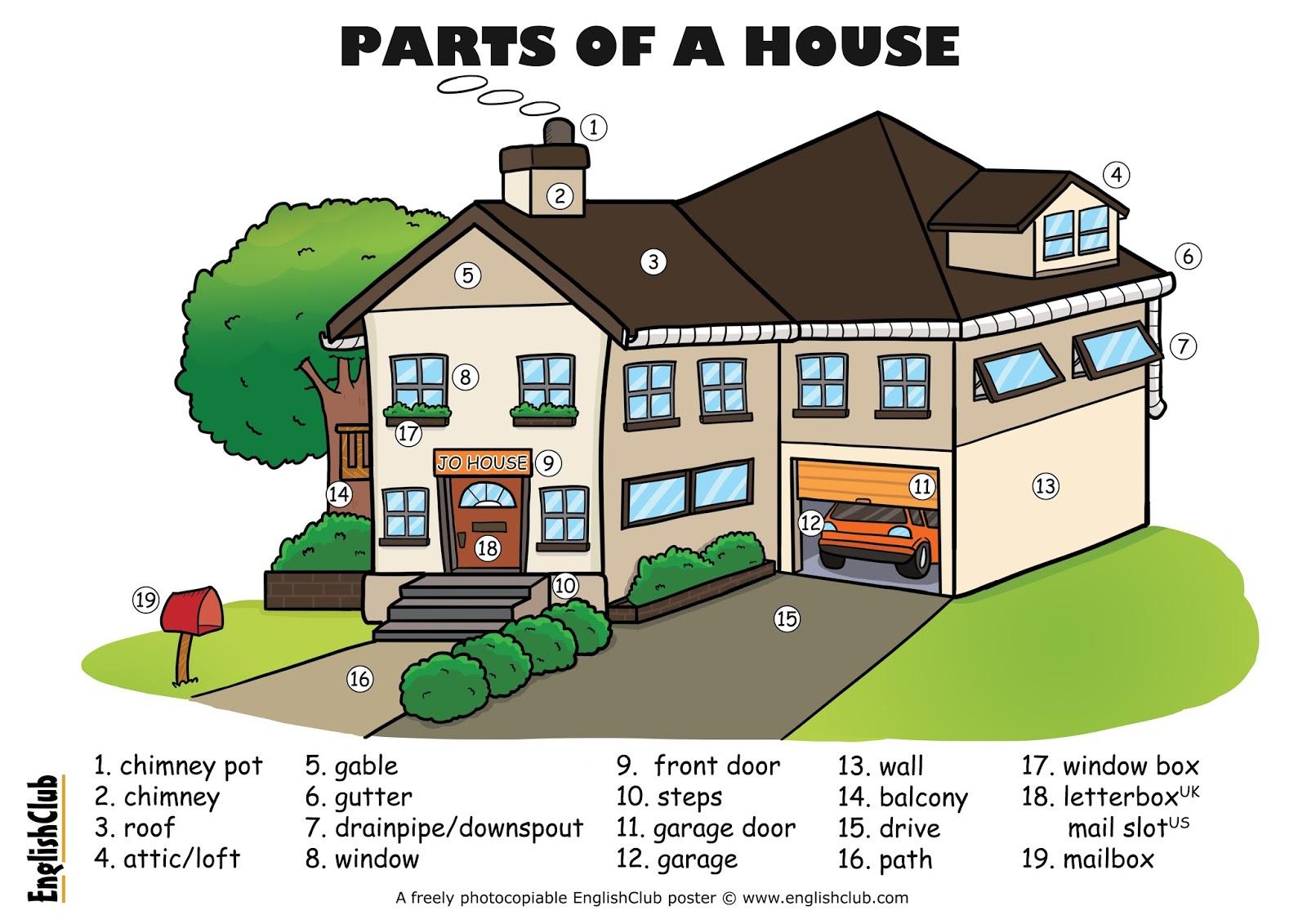 English spot vocabulary for Construction vocabulary