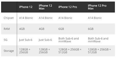 Bocoran Spesifikasi Iphone 12