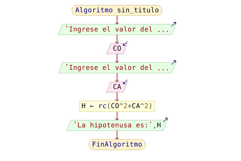 Diagrama de flujo juego matematico diagrama de flujo hipotenusa ccuart Image collections