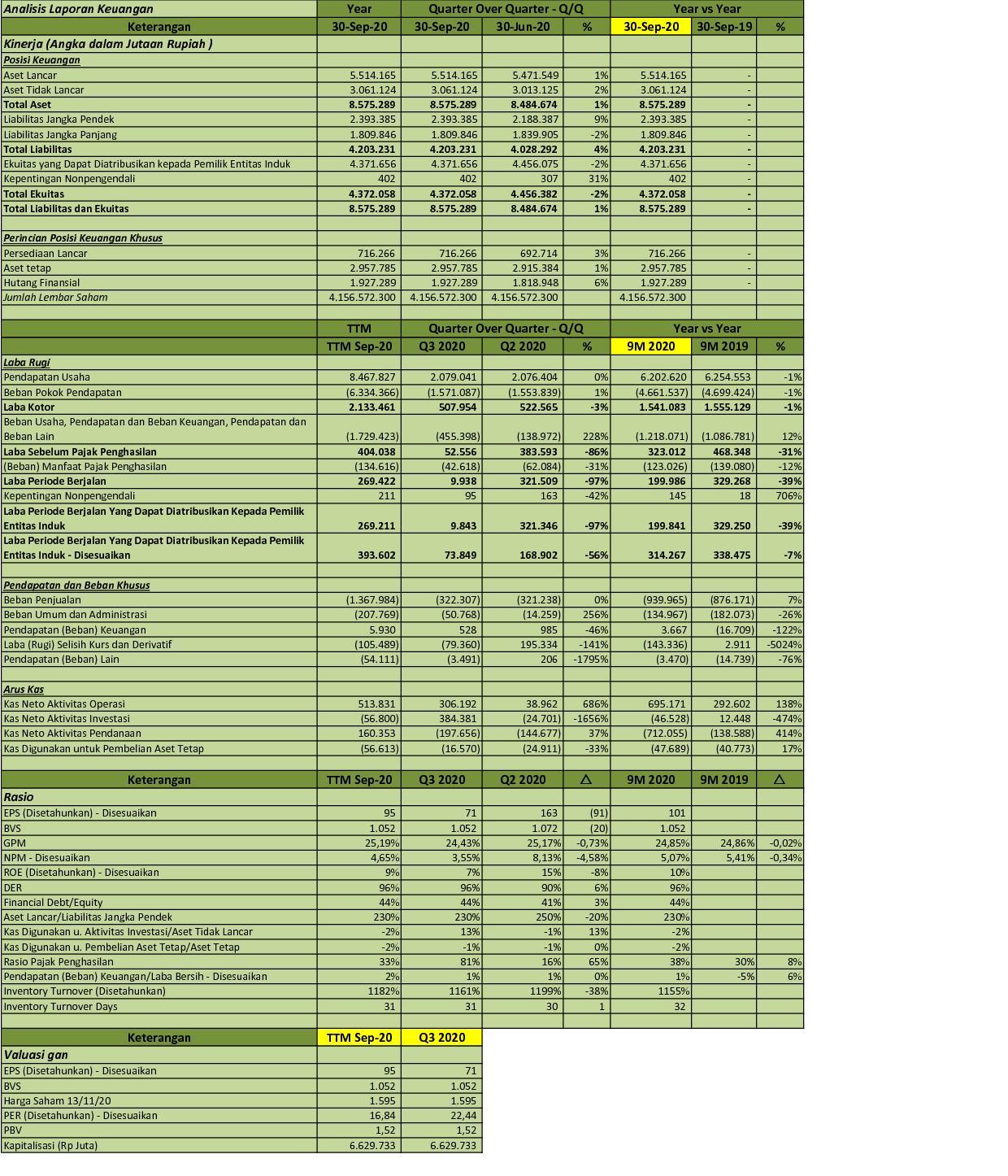 Idx Investor Ucid Q3 2020 Pt Uni Charm Indonesia Tbk Analisis Laporan Keuangan
