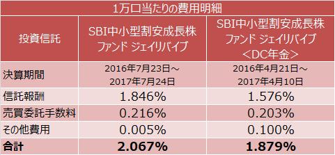 SBI中小型割安成長株ファンド ジェイリバイブとSBI中小型割安成長株ファンド ジェイリバイブ <DC年金>の1万口当たりの費用明細