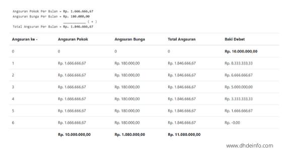 Tabel Perhitung Bunga Flat Pada Angsuran Kredit